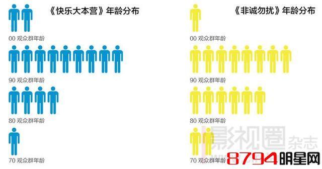 《快本》VS《非诚》,大数据分析到底谁的综艺史地位更高?