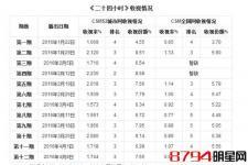 为什么浙江卫视原创节目《二十四小时》也用韩国团队 有猫腻!