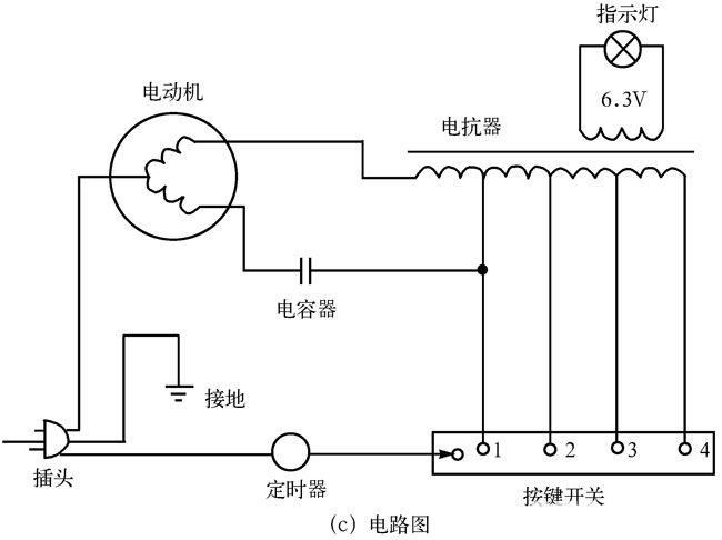 """落地扇和台扇的外形如图2-7(a)、(b)所示,它们的电路是一样的,如图2-7(c)所示。   电路由单相电机、定时器、电抗器、按键开关、指示灯组成。接通电源,电机旋转,带动风叶一起转动,产生了风。   电风扇可用有级调速,分为4挡,用按键开关控制。落地扇多采用无级变速,可以平滑地将转速从低速调到高速。摇头旋至""""MOVE""""位置时,即开始摇头,旋至""""STOP""""位置时即停止摇头。   落地扇调节高低时,将接头上的夹紧螺钉拧松,即可自由升降然后再将螺丝紧固。"""