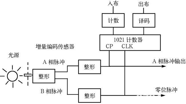 图2-39 数字电脑绣花机控制电路框图   光电增量编码器每旋转一圈A相能输出1024个脉冲,B相输出一个脉冲,它们经过整形后,A相脉冲加到计数器的计数脉冲端CLK,当分别计数到492、654个脉冲时,译码器分别译码出入布和出布等信号,该信号经光电隔离后输出给电脑。电脑根据出布信号产生x、y方向的步进电机的步进动作。电脑在接收到入布信号后,从内存中读取一针所必要的数据以及其他的控制动作信号。   扩展阅读:   1、