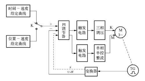(二) 交流电梯电气控制系统的工作原理