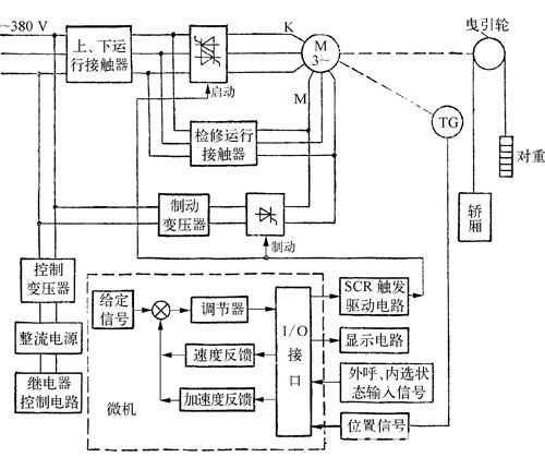 图1-52 微机控制交流调速电梯电气系统框图