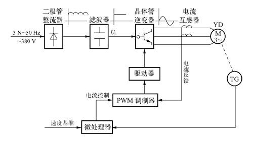 晶体管逆变器具体电路如图1-55所示.