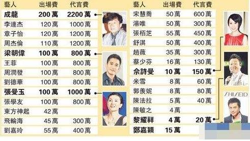 韩国艺人收入不及中国艺人十分之一