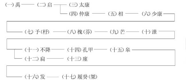 夏朝王系表
