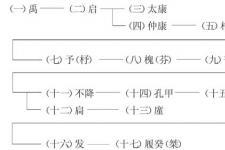 【夏朝皇帝列表】夏朝历史大事年表 夏朝的建立与衰亡介绍